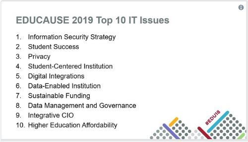 educause 2019 data